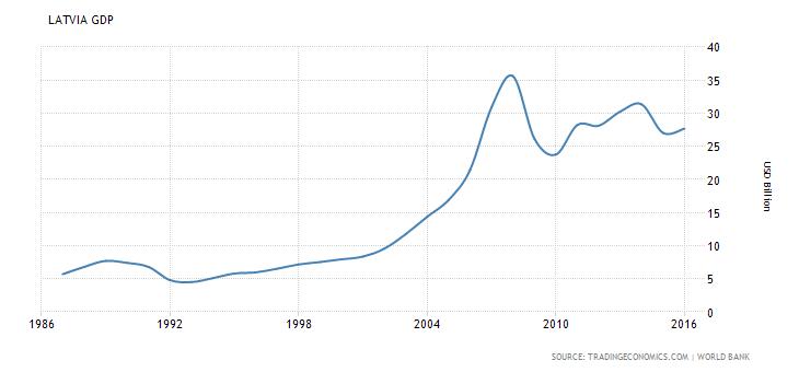 Name:  IMAGE-1-Latvia-GDP-5.png Views: 125 Size:  11.3 KB